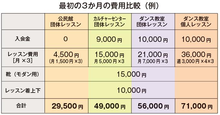 費用比較表