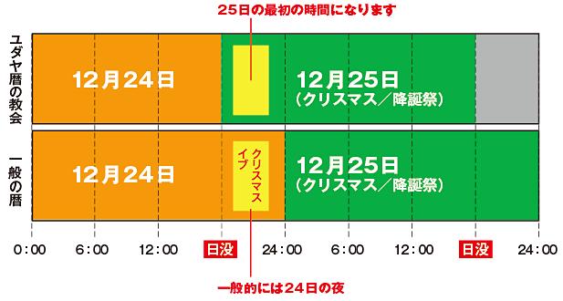 イブの時間の比較表