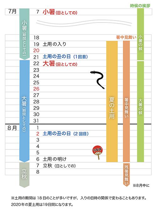 小暑大暑カレンダー2020これ