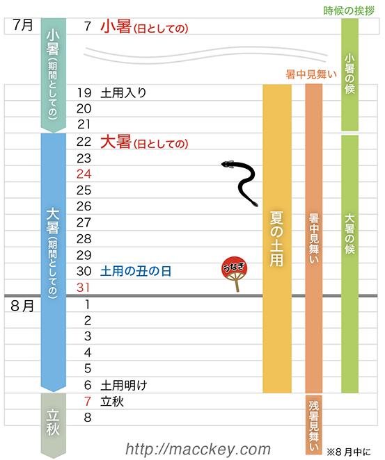 2016年小暑大暑カレンダー