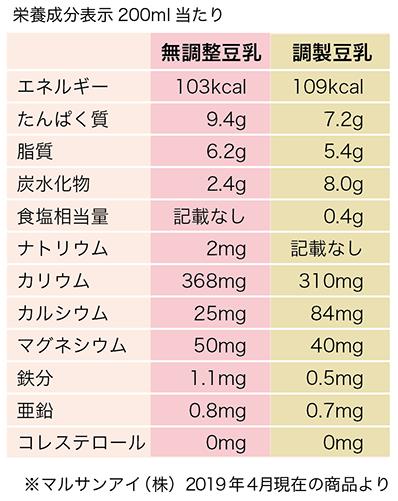 調製豆乳と無調製豆乳の表